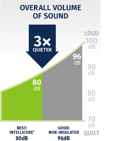 intellicore_quieter_graphic