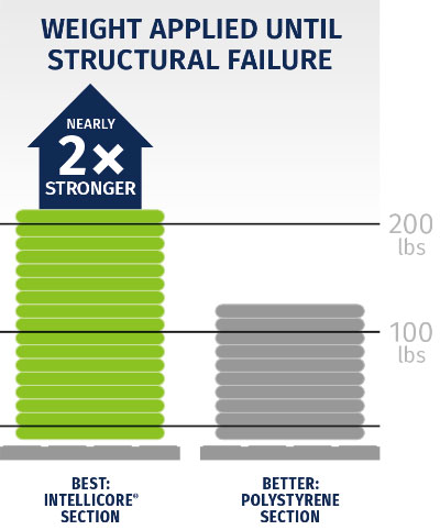 intellicore_stronger_graphic